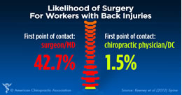 Chiropractic care decreases the likelihood of back surgery