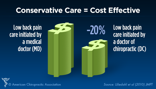 Conservative Care is a Cost Effective Treatment for Low Back Pain